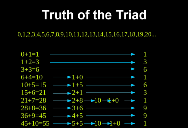 Truth of the triad